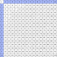 A Multiplication Chart To 1000 Multiplication Table That Goes Up To 1000 Images Periodic