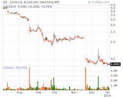 Profitspi Stock Chart Stockcharts Com Support Forum Yes Profitspi In The Url