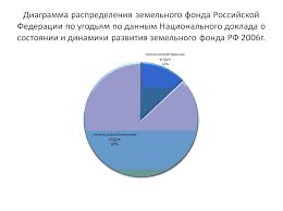Оформление презентации для диплома пример Примеры неправильного оформления диаграмм