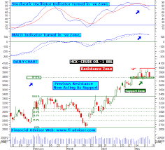 Mcx Crude Oil Chart Mcx Crude Oil Technical Graph Updated On 15th May 2015