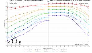 Sony Comparison Chart Lens Rentals Blog