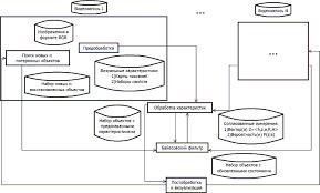 Реферат Кулиш Максим Николаевич Методы компьютерного зрения  Конвейер распознавания и отслеживания объектов в видеозаписях анимация 5 кадров 5 циклов повторения