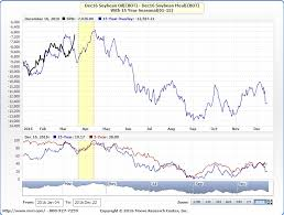 Soybean Oil Chart Mrci March 2016 Trade Review December 2016 Soybean Oil Vs