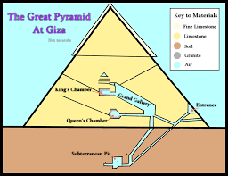 Diagram Of A Pyramid Pyramids Diagram Magdalene Project Org