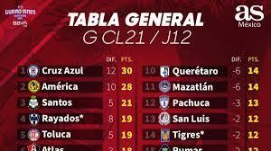 La Liga Table 2021 / La Liga 2021 Table Standings Today Match 02 Mar 2021  Classement Liga 2021 Youtube : This table charts the premier league teams.