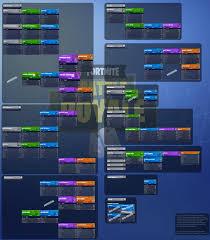 Fortnite Battle Royale Gun Chart Version 8 Season 3
