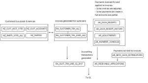 Accounts Payable Process Flow Chart Pdf Accounting Process Flowchart Pdf Bedowntowndaytona Com