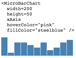 Bar Chart In React Js React Micro Bar Chart Reactjs Example