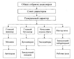 Реферат Анализ затрат на производство молочной продукции  Структура управления ОАО Оршанский молочный завод