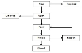 Defect Management Process Flow Chart What Is Defect Bug Life Cycle In Software Testing Defect
