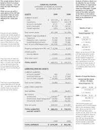 sample balance sheet for non profit why do balance sheets matter grantmakers in the arts