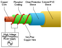 electroluminescent wire diagram of el wire