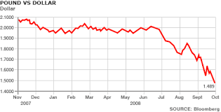 Pound Vs Dollar Chart Gbpusdchart Com