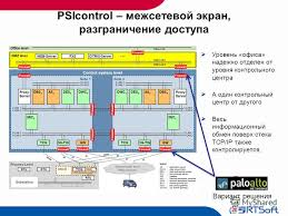 Презентация на тему Традиционные и инновационные группы решений  27 psicontrol межсетевой
