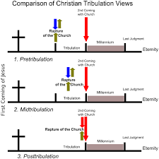 Diagram Of The Major Tribulation Views In Christian Theology