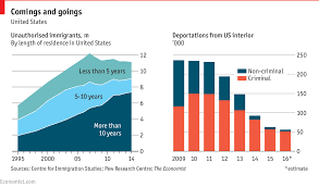 The Economics Of Immigration Part I Seeking Alpha