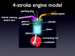 video animation 4 stroke petrol engine by russell kightley media 4 stroke engine model labelled diagram