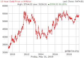 Gold Price Malaysia Chart Malaysia Gold Prices December 2019