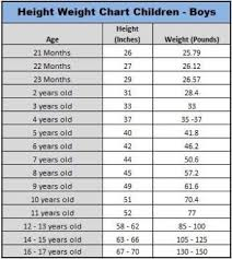 80 True To Life Male Baby Weight Chart