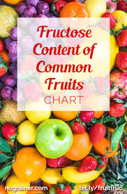 Low Fructose Food Chart Fructose Content Of Common Fruits Chart No Grain Diet Low
