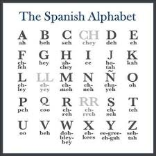 Spanish Alphabet Chart Pdf Free Spanish Alphabet And Spelling Aloud Lesson Editable
