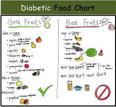Best Diet Chart For Diabetes Sugar Patient Diet Food Chart In Tamil Www