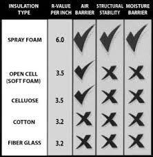 R Value Of Spray Foam Insulation Chart Google Search