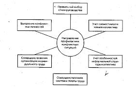 ОРГАНИЗАЦИОННЫЙ МЕХАНИЗМ УПРАВЛЕНИЯ КОНФЛИКТАМИ И СТРЕССАМИ Цели системы управления конфликтами в фирме ФОБОС