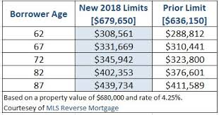 Age Requirements For Reverse Mortgage Best Mortgage In The