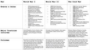 Ap World History Shower Curtain Review Sutori