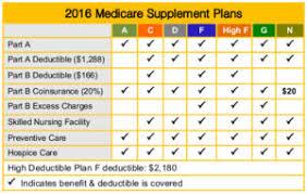 Medicare Supplement Insurance Medicare Savings Center