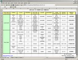 Identifying Rocks And Minerals Chart Mineral Identification Chart Mineral Properties