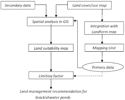 Flow Chart Of Primary And Secondary Data Analysis To Determine Land Suitability For Brackish
