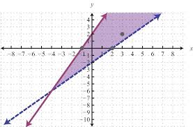 solve systems of linear equations by graphing math mathpapa quadratic