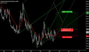Skf Stock Price And Chart Amex Skf Tradingview