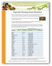 Vegetable Garden Planting Chart When To Plant A Vegetable Garden