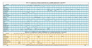 Fobes Mouthpiece Chart Clarinet Mouthpiece Chart 42 American Way Bass