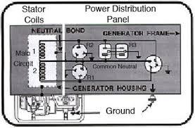 onan coil wiring diagram wiring diagram schematics baudetails info onan 6500 generator wiring diagram nilza net
