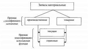 Сущность понятия материальных запасов Основные системы управления  Классификация материальных запасов