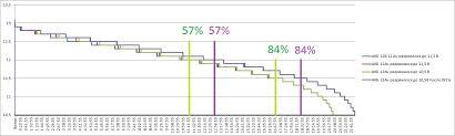 Разрядная кривая свинцовых АКБ Фиолетовая линия это последний разряд после восстановления ЗУСом Пишу восстановление в кавычках потому что АКБ новый там еще ничего не успело