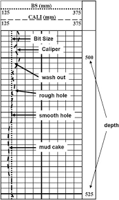Hole Diameter An Overview Sciencedirect Topics