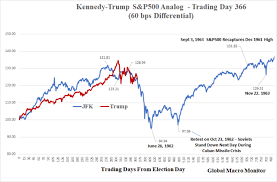 Djia After Hours Chart If This Trump Jfk Comparison Keeps Tracking Prepare For A