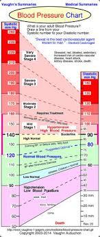 118 Best High Blood Pressure Images In 2019 Blood Pressure