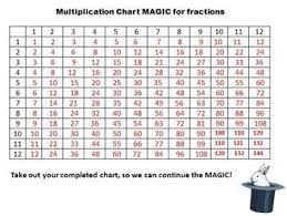 Fraction Chart Up To 30 Multiplication Chart Magic For Simplifying Fractions