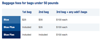 Jetblue Plus Credit Card 60 000 Point Limited Time Offer