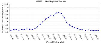 Kansas Department Of Health And Environment Influenza