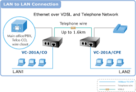 ethernet over vdsl2 converter planet product room or house can use the existing phone line to transmit data through the internet and the whole building can share the internet to the wider area