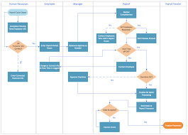 cross functional flowchart  swim lanes    swim lane flowchart    swim lane process mapping diagram example   payroll process