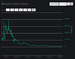 Btg Price Chart Bitcoin Gold Price Analysis Btg Declines Again After A