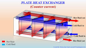 Design Of Counter Flow Heat Exchanger Plate Heat Exchanger Process Animation Co Current Vs Counter Current Flow